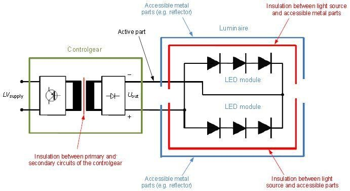 IEC60598-1-2014培训教材-Section 17. Annex X - Insulation between active part of circuits and accessible conductive parts